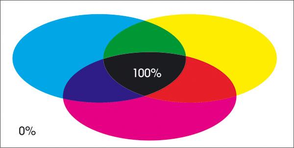 CMYK barvni sistem