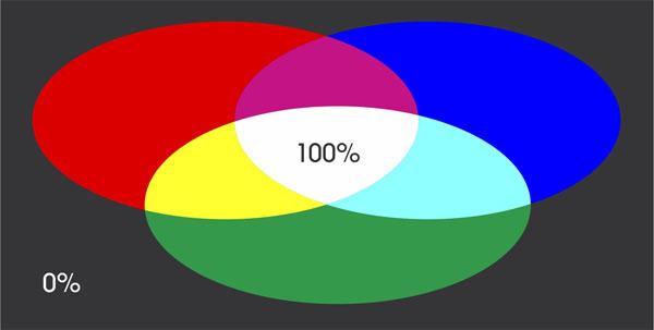 RGB barvni sistem